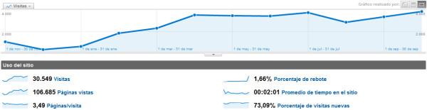 estadisticas primer año Estadísticas del primer año del blog